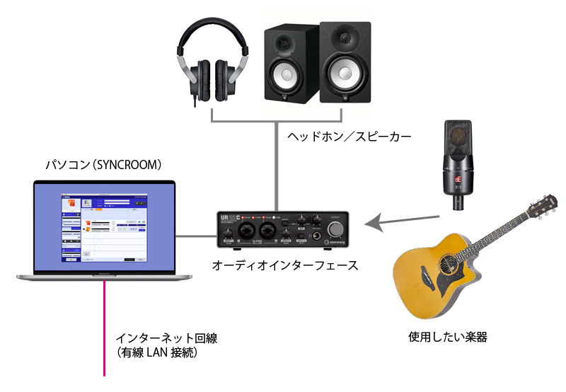 SYNCROOM 機材のセットアップ